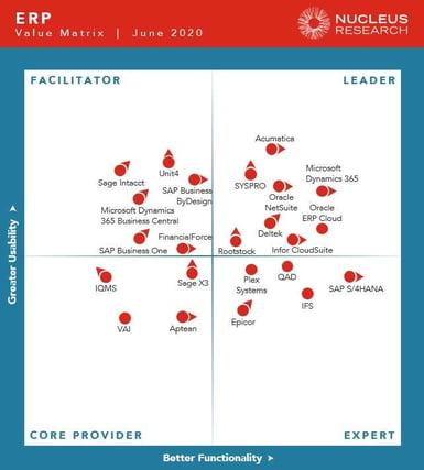 u75-ERP-Technology-Value-Matrix-2020